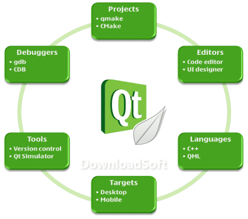 Download Qt Creator 2021 Free For PC Windows 32/64-bit